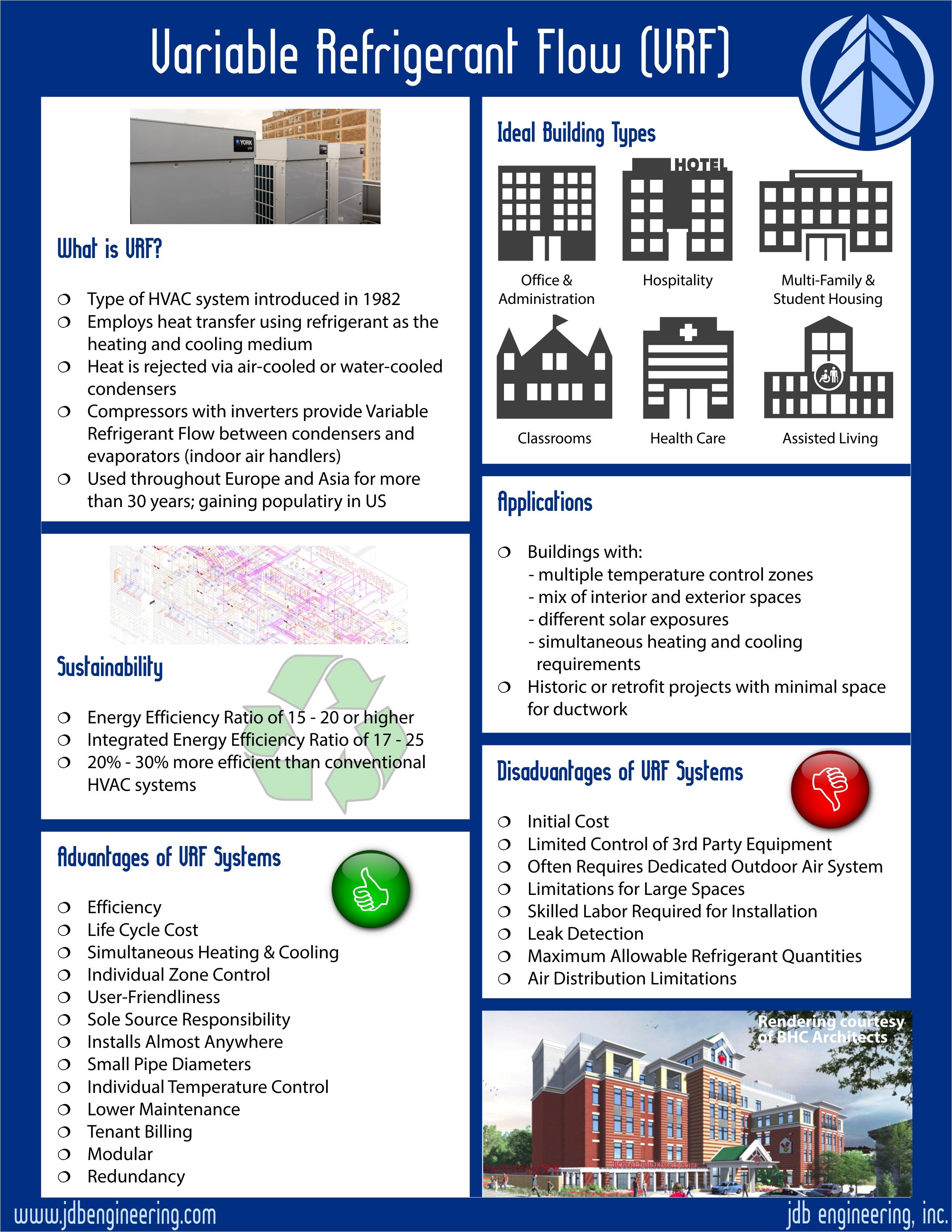 JDB VRF Infographic