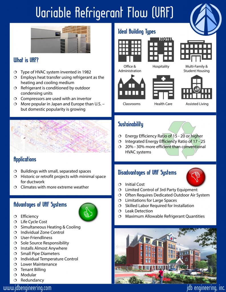 VRF Infographic