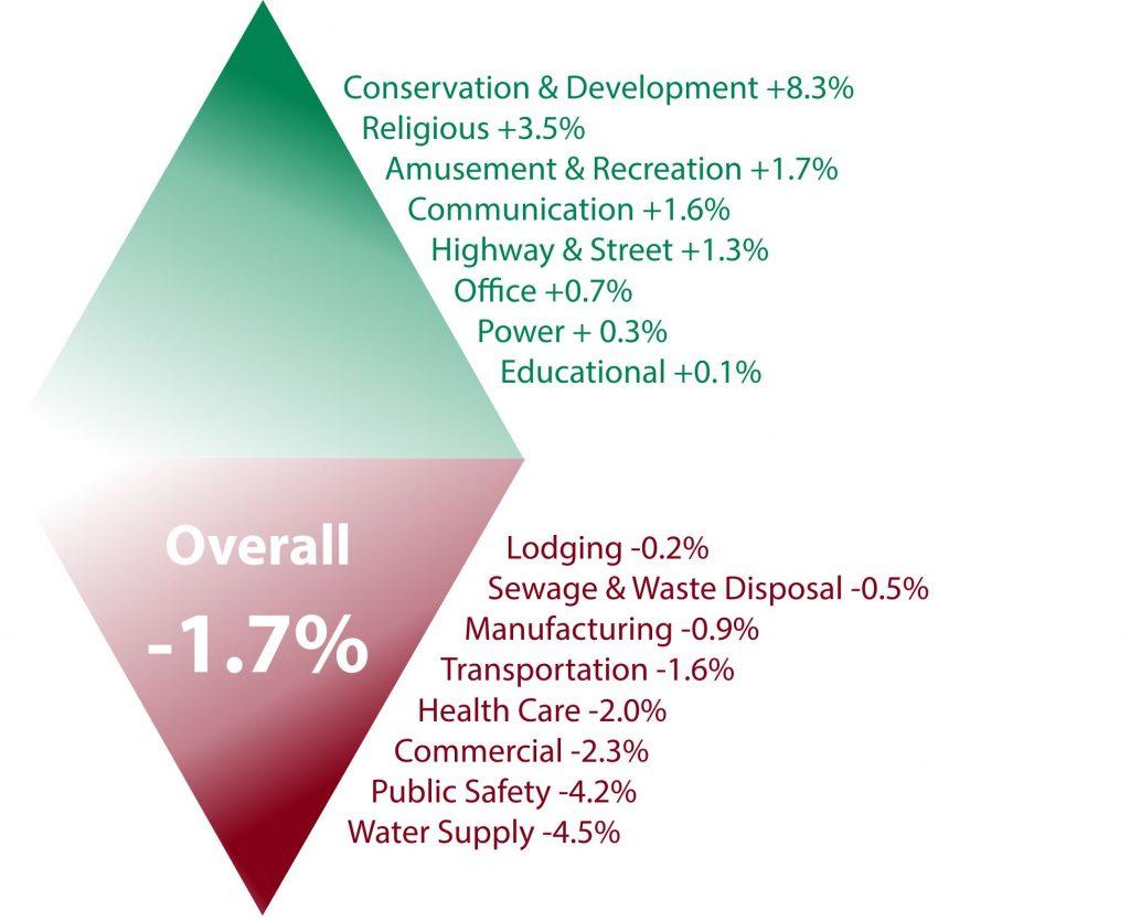 May 2018 A/E/C Environmental Scan