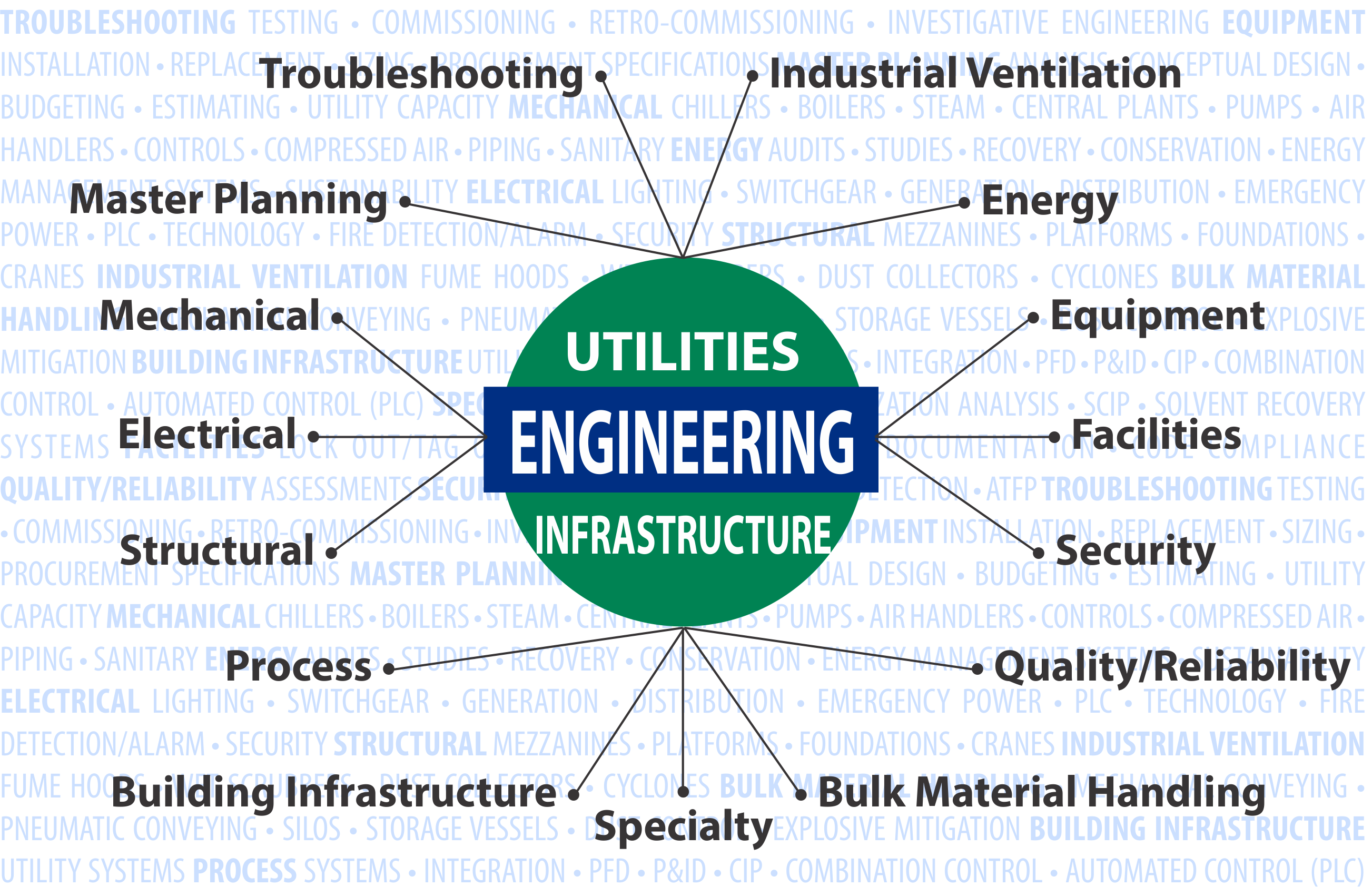 Engineering for Industry
