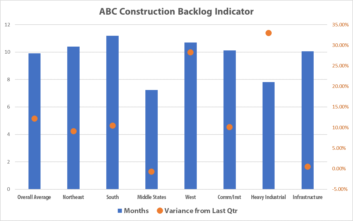State of A/E/C Industry - Construction Backlog
