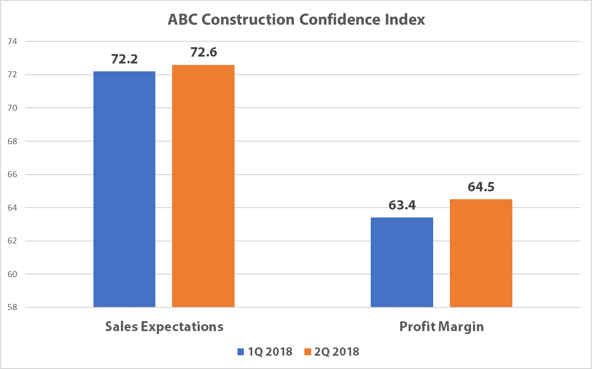 State of A/E/C Industry - Construction Confidence