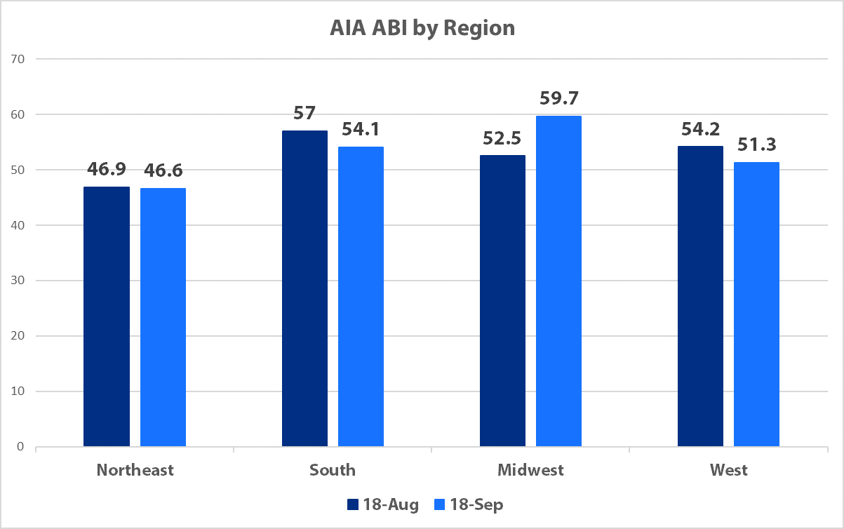 State of A/E/C Industry - ABI Geographic