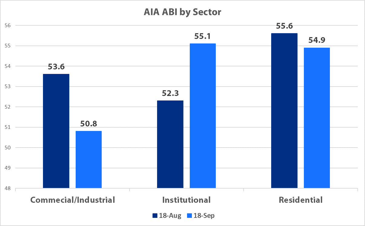 State of A/E/C Industry - ABI Sector