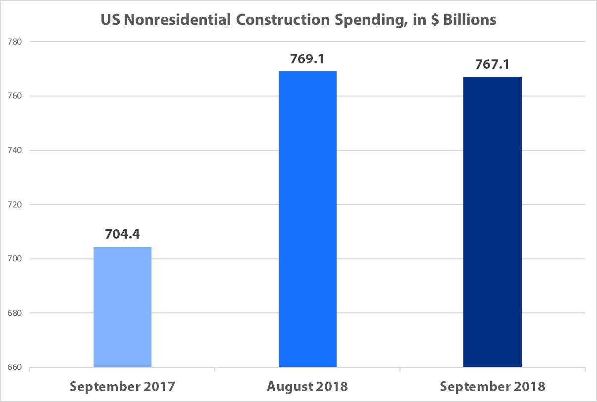 State of A/E/C Industry - Construction Spending