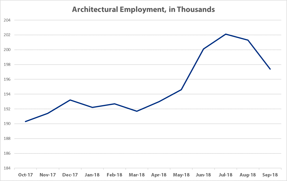 State of A/E/C Industry - Architectural Employment