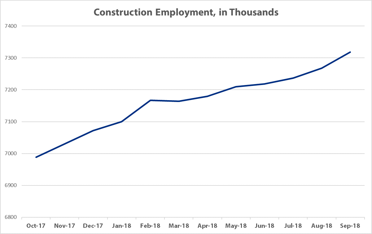 State of A/E/C Industry - Construction Employment