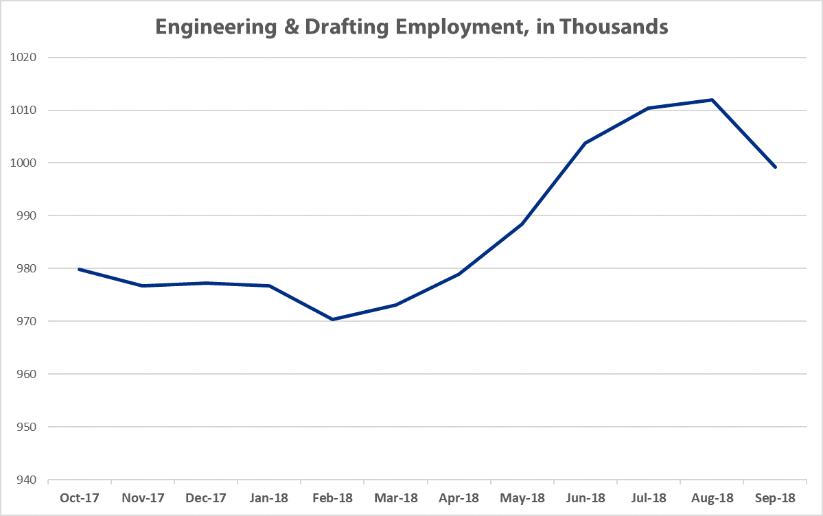 State of A/E/C Industry - Engineering Employment