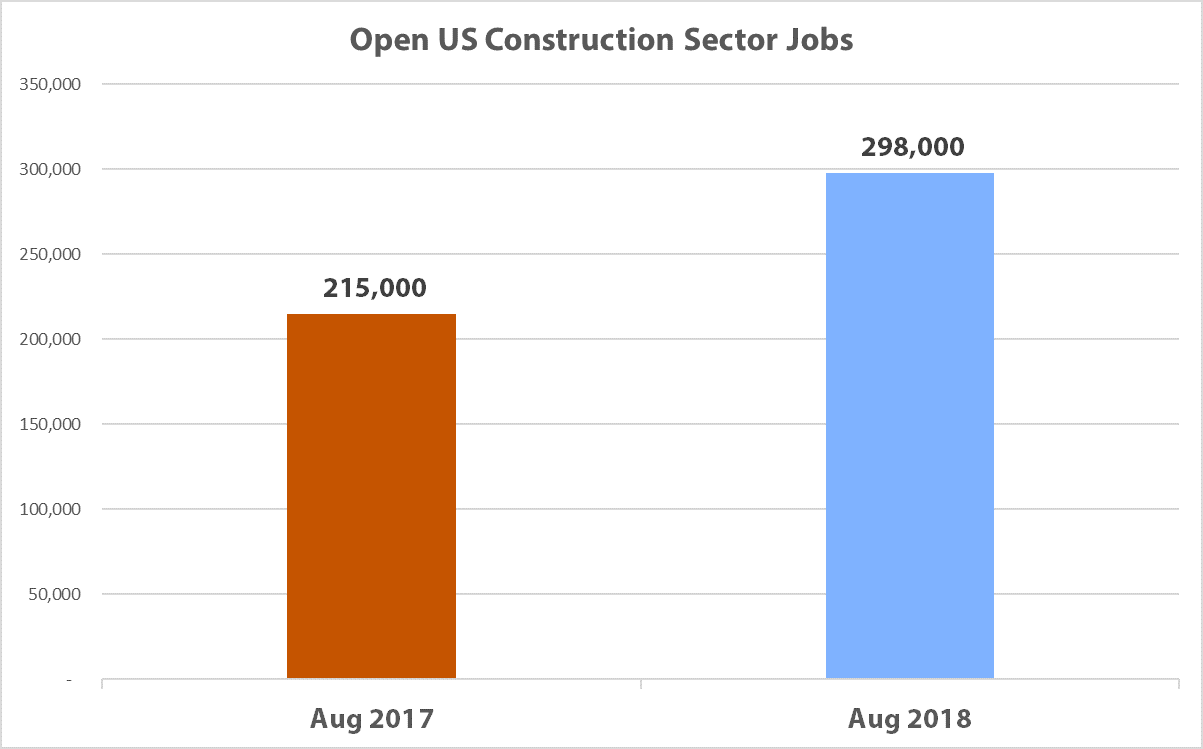 State of A/E/C Industry - Open Construction Jobs