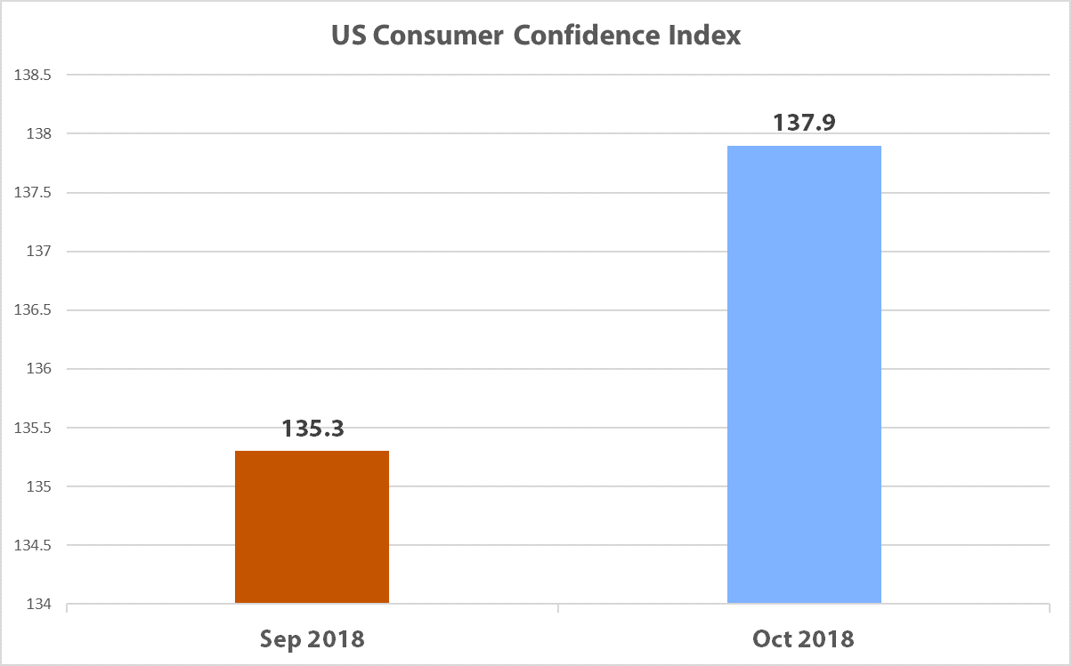 State of A/E/C Industry - Consumer Confidence